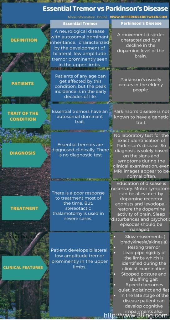 Difference Between Essential Tremor and Parkinson's Disease l Essential Tremor vs Parkinson's Disease