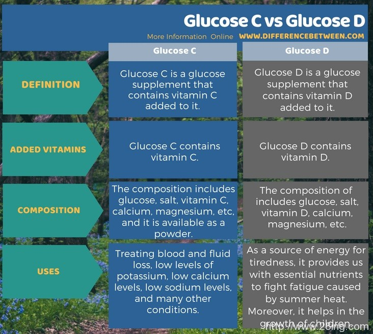 Difference Between Glucose C and Glucose D l Glucose C vs Glucose D