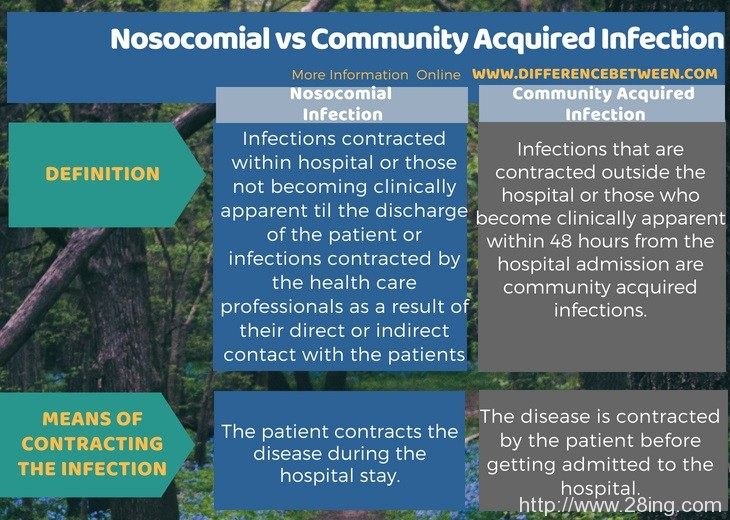Difference Between Nosocomial and Community Acquired Infection l Nosocomial vs Community Acquired Infection