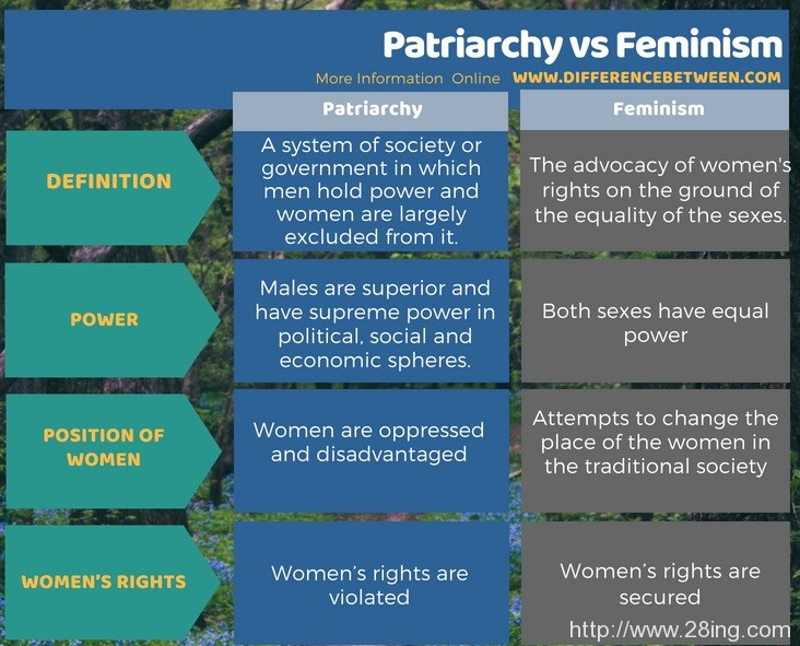 Difference Between Patriarchy and Feminism l Patriarchy vs Feminism