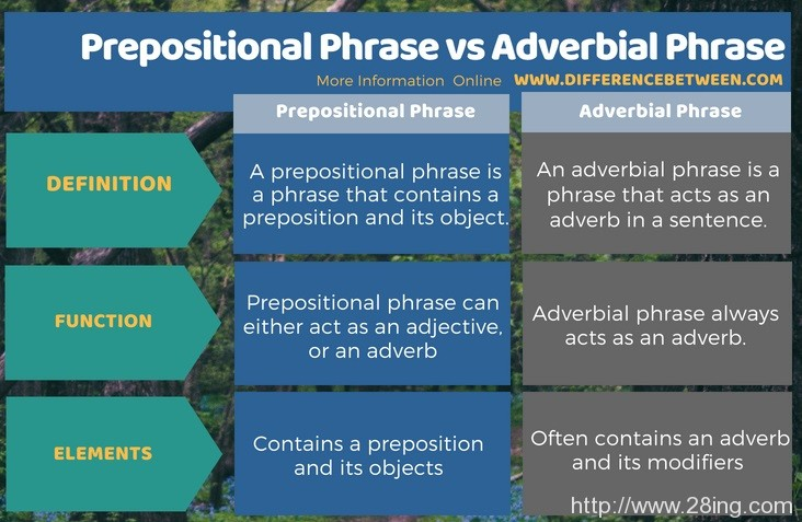 Difference Between Prepositional Phrase and Adverbial Phrase l Prepositional Phrase vs Adverbial Phrase