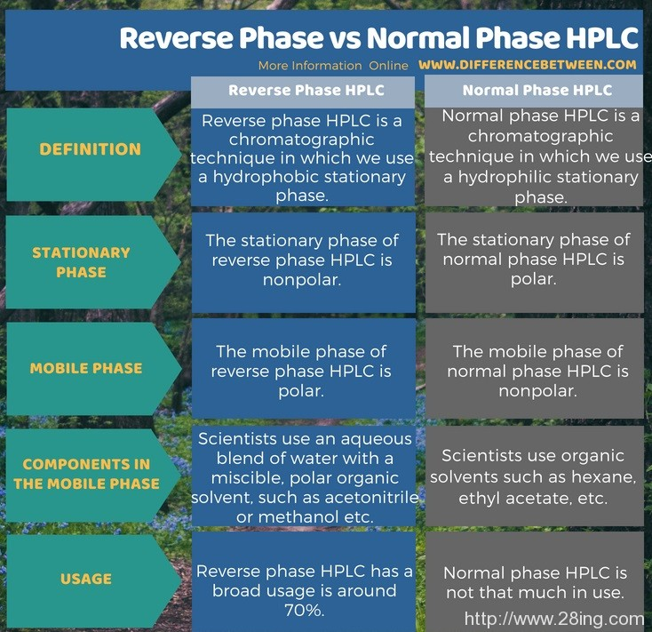 Difference Between Reverse Phase and Normal Phase HPLC l Reverse Phase vs Normal Phase HPLC