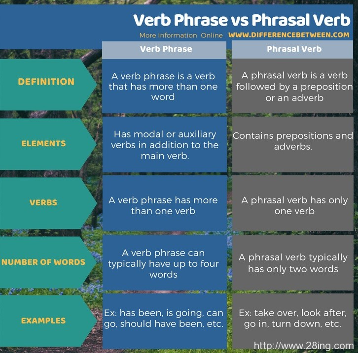 Difference-Between-Verb-Phrase-and-Phrasal-Verb-l-Verb-Phrase-vs-Phrasal-Verb2
