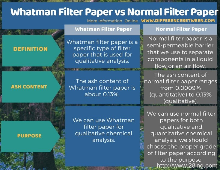 Difference-Between-Whatman-Filter-Paper-and-Normal-Filter-Paper-l-Whatman-Filter-Paper-vs-Normal-Filter-Paper2