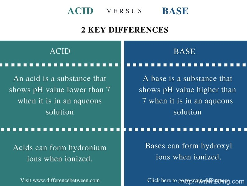 Difference Between Acid and Base   Acid vs Base