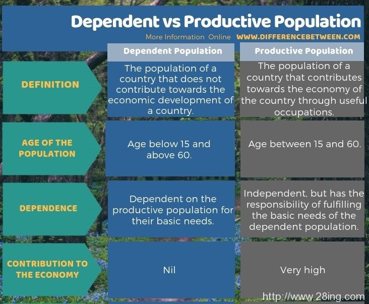 Difference-Between-Dependent-and-Productive-Population-l-Dependent-vs-Productive-Population2