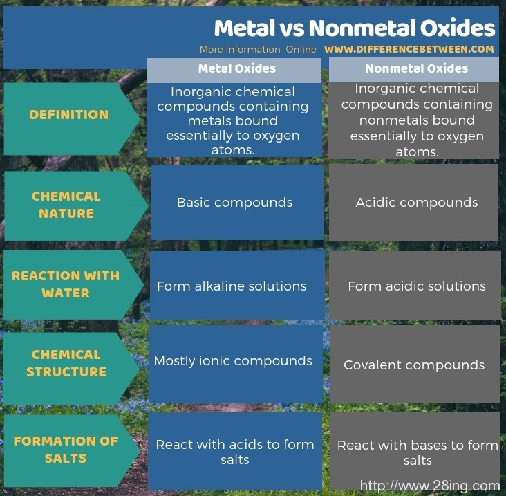 Difference Between Metal and Nonmetal Oxides l Metal vs Nonmetal Oxides