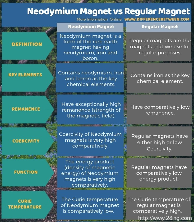 Difference Between Neodymium Magnet and Regular Magnet l Neodymium Magnet vs Regular Magnet