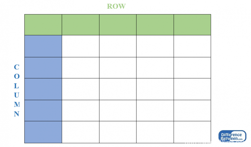 Difference Between Row and Column l Row vs Column