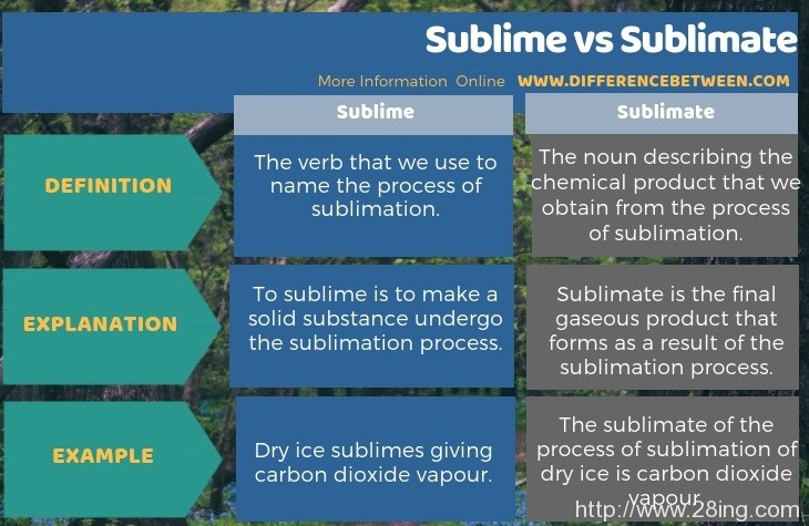 Difference Between Sublime and Sublimate l Sublime vs Sublimate