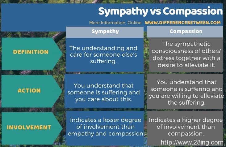 Difference Between Sympathy and Compassion l Sympathy vs Compassion