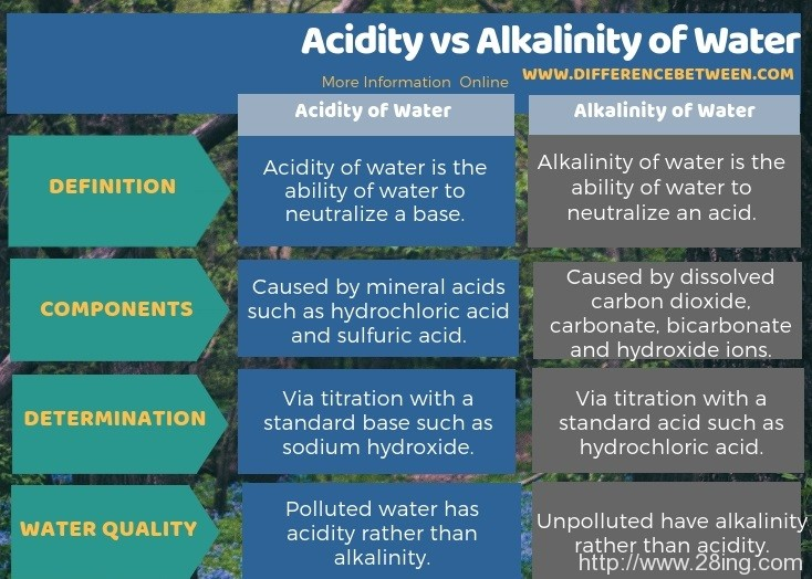 Difference Between Acidity and Alkalinity of Water l Acidity vs Alkalinity of Water