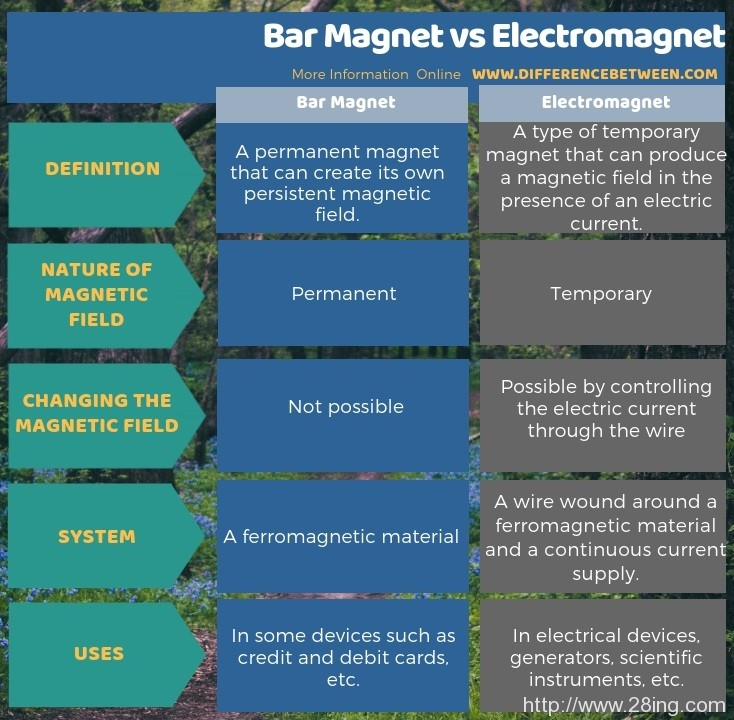 Difference Between Bar Magnet and Electromagnet l Bar Magnet vs Electromagnet