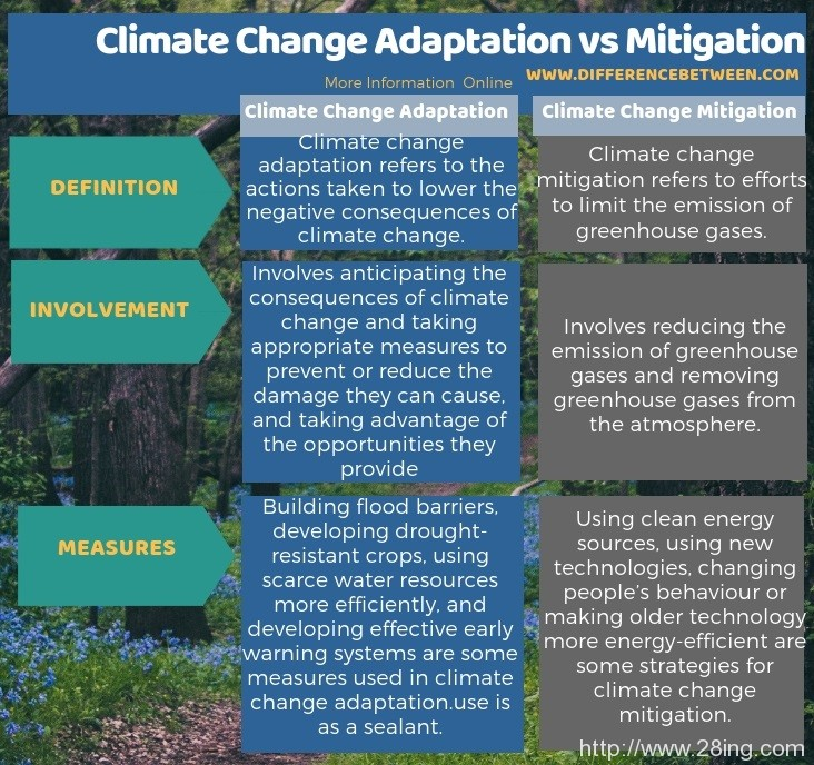 Difference Between Climate Change Adaptation and Mitigation l Climate Change Adaptation vs Mitigation