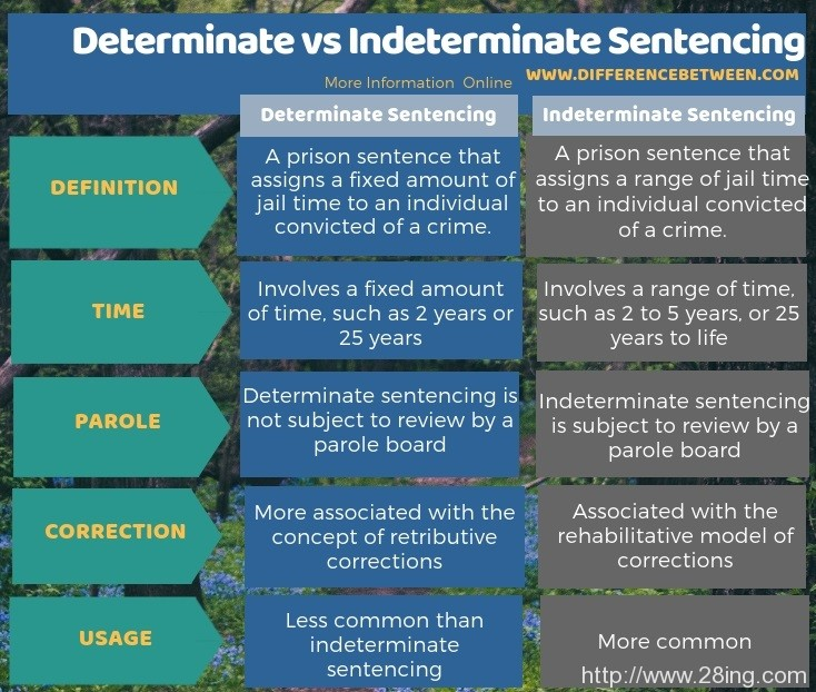 Difference Between Determinate and Indeterminate Sentencing l Determinate vs Indeterminate Sentencing