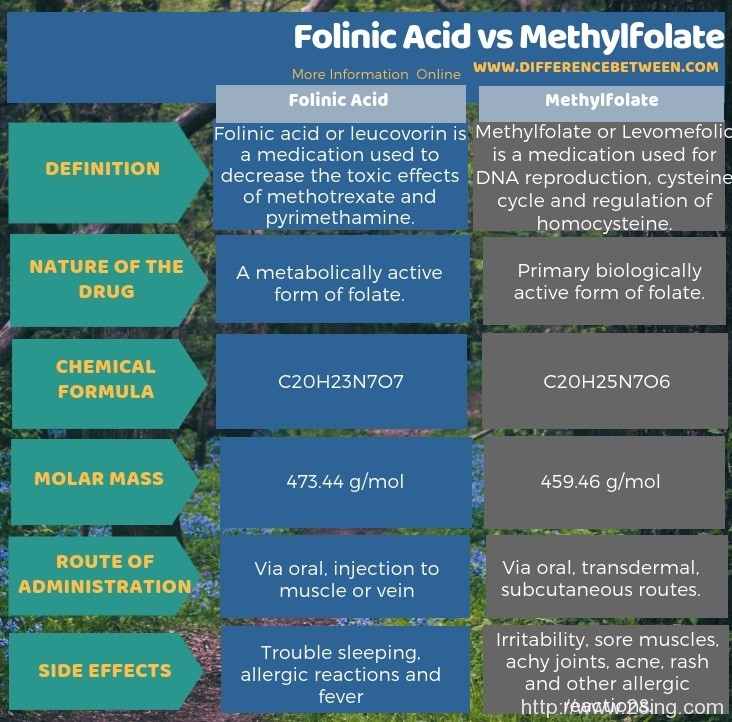 Difference Between Folinic Acid and Methylfolate l Folinic Acid vs Methylfolate