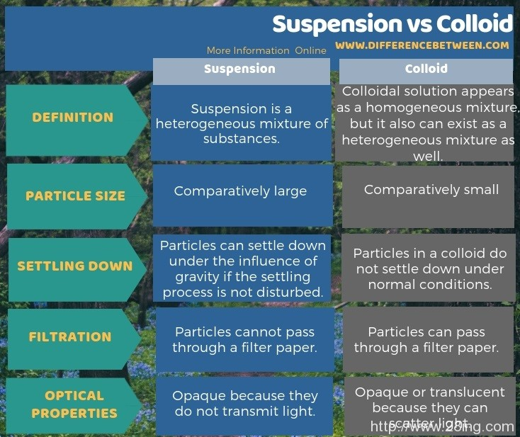 Difference Between Suspension and Colloid l Suspension vs Colloid