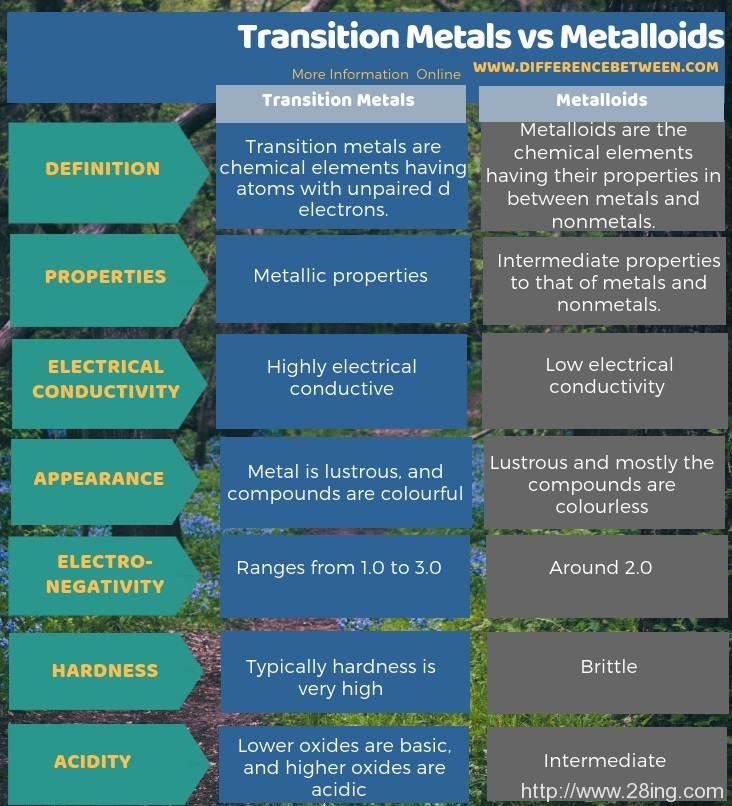 Difference Between Transition Metals and Metalloids l Transition Metals vs Metalloids