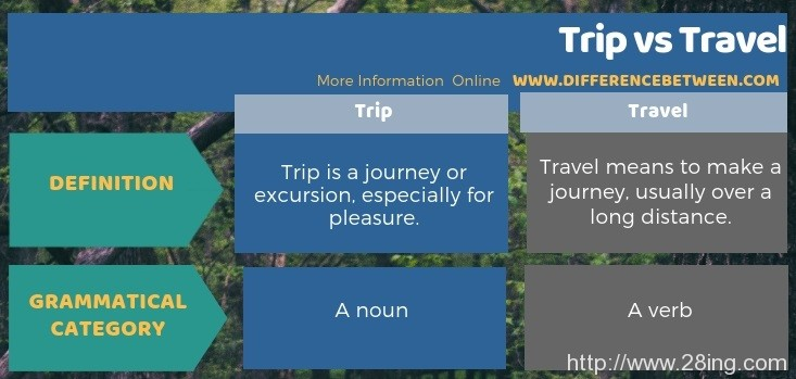 Difference Between Trip and Travel l Trip vs Travel