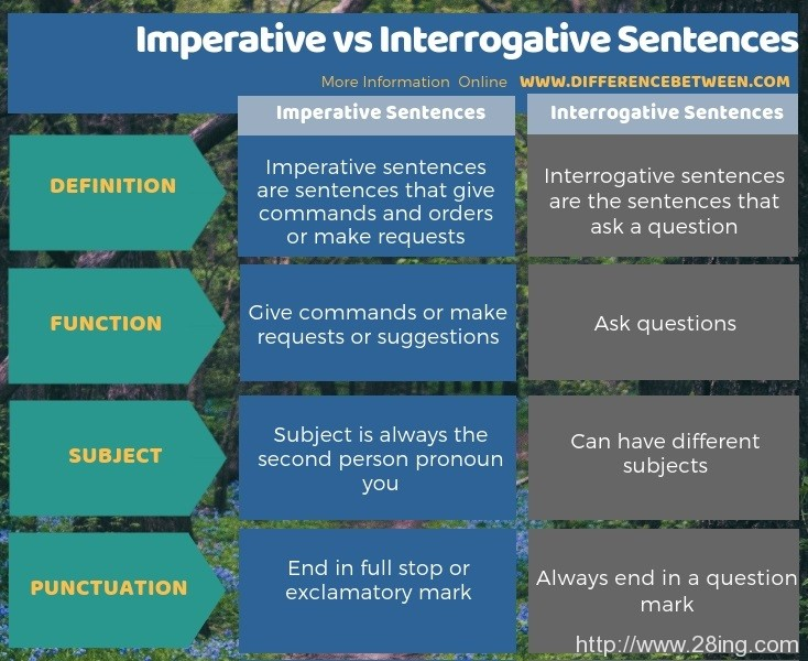 Difference Between Imperative and Interrogative Sentences l Imperative vs Interrogative Sentences