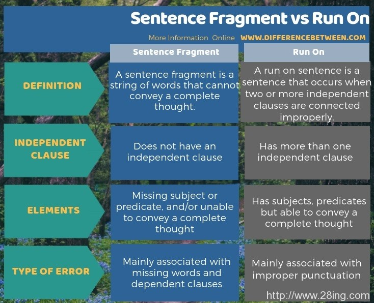 Difference Between Sentence Fragment and Run On l Sentence Fragment vs Run On
