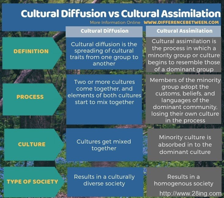 Difference-Between-Cultural-Diffusion-and-Cultural-Assimilation-Cultural-Diffusion-vs-Cultural-Assimilation3