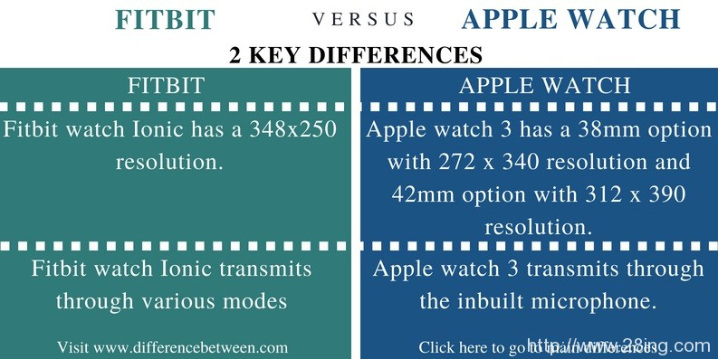 Difference-Between-Fitbit-and-Apple-Watch-Fitbit-vs-Apple-Watch