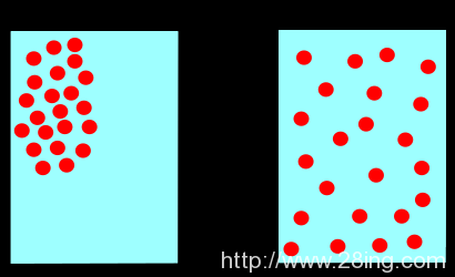 Difference Between Molecular Motion and Diffusion l Molecular Motion vs Diffusion