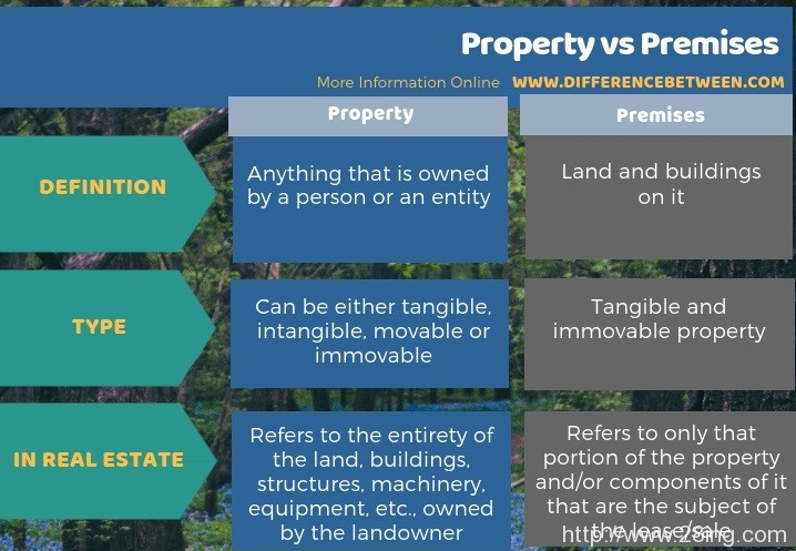 Difference Between Property and Premises | Property vs Premises