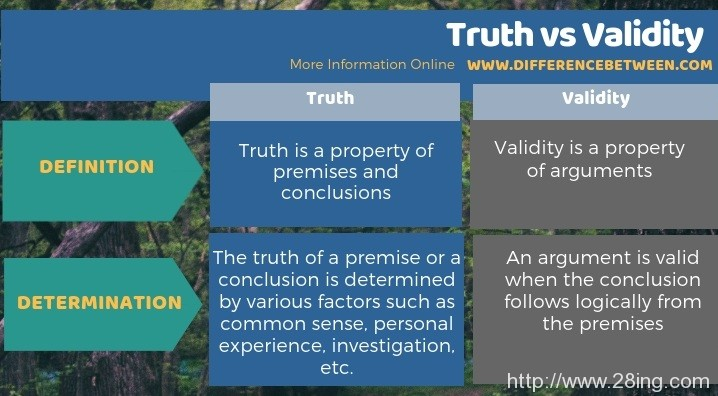 Difference Between Truth and Validity | Truth vs Validity