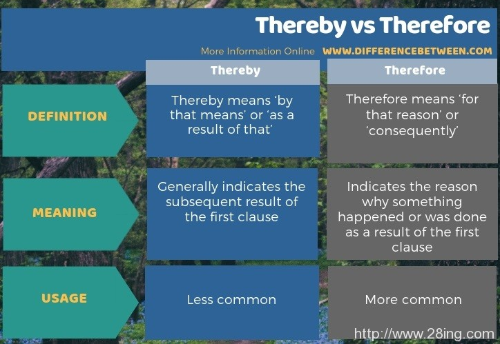 Difference Between Thereby and Therefore | Thereby vs Therefore