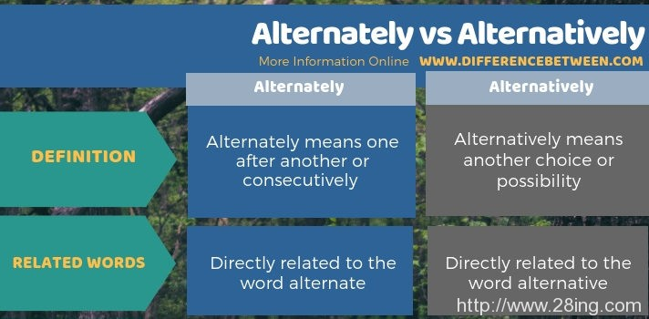 Difference Between Alternately and Alternatively | Alternately vs Alternatively
