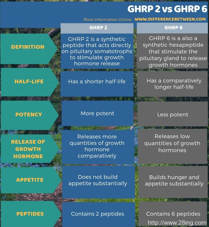 Difference Between GHRP 2 and GHRP 6 | GHRP 2 vs GHRP 6