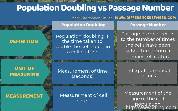 Difference Between Population Doubling and Passage Number   Population Doubling vs Passage Number