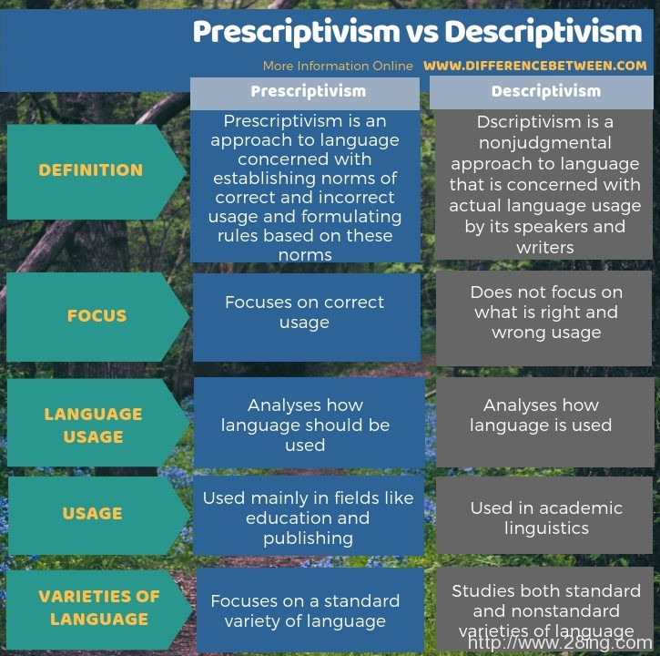 Difference Between Prescriptivism and Descriptivism | Prescriptivism vs Descriptivism